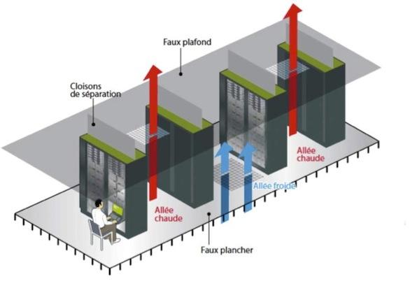 Schéma d'une salle serveur climatisée avec au centre une allée froide et sur les ailes 2 allées chaudes d'évacuation de l'air.