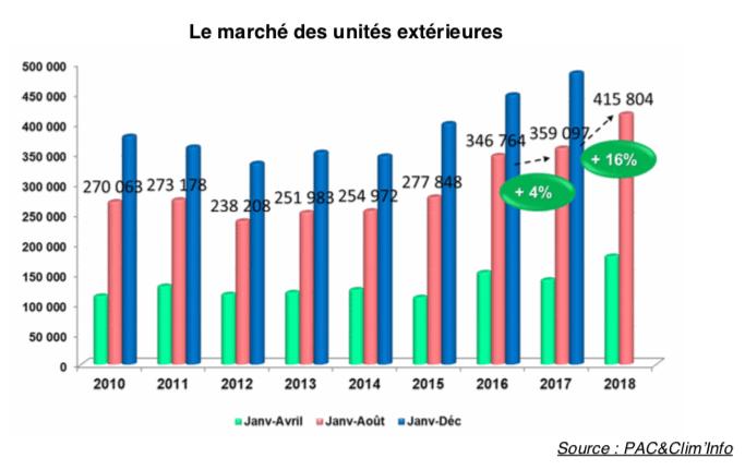 Graphique des ventes de climatisations en France métropolitaine de 2010 à 2018