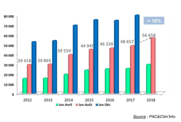Graphique de l'évolution des ventes de pompes à chaleur en France métropolitaine de 2012 à 2018